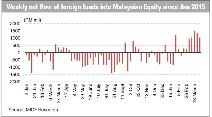 Malaysia-Equity_Graph_FD_5Apr16_theedgemarkets