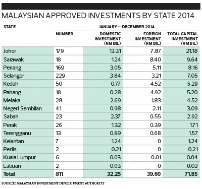 Malaysian-Approved-Investments-by-State-2014_uu2_1062