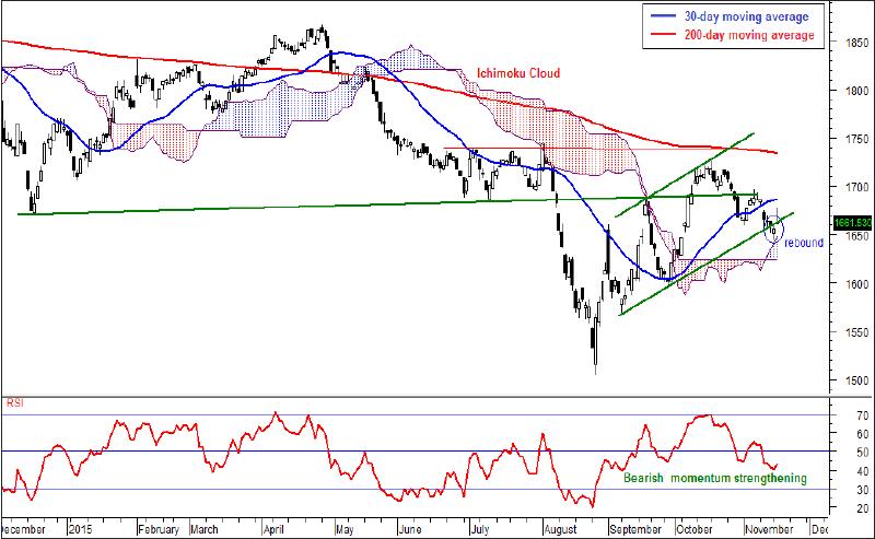 Market-to-remain-sluggish_Chart_FD_18Nov15_theedgemarkets