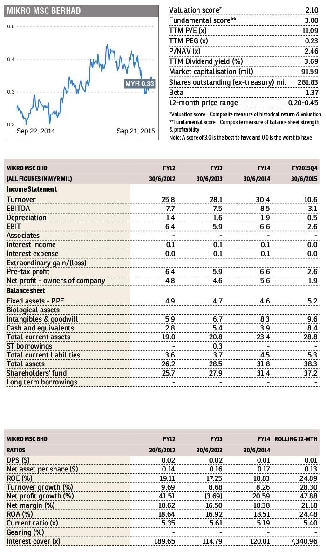 Mikro-MSC_Table_FD_23sept2015_theedgemarkets