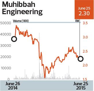 Muhibbah-Engineering_Chart_28_1073_theedgemarkets