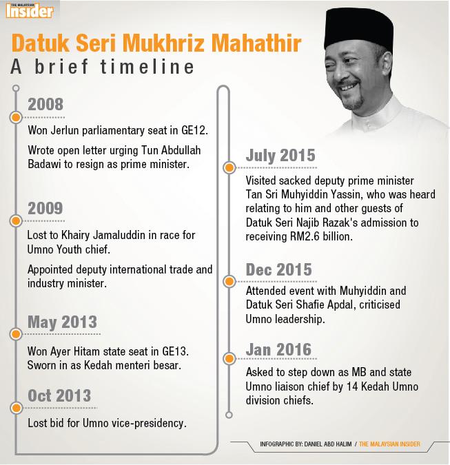 Mukhriz-Mahathir_Timeline_22jan16_TMI