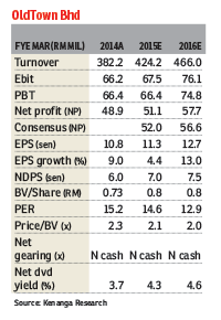 OldTown_29Jan2015_theedgemarkets