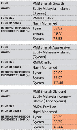 2018 The Edge Thomson Reuters Lipper Fund Awards Pmb Investment Bhd Won Four Individual Awards The Edge Markets