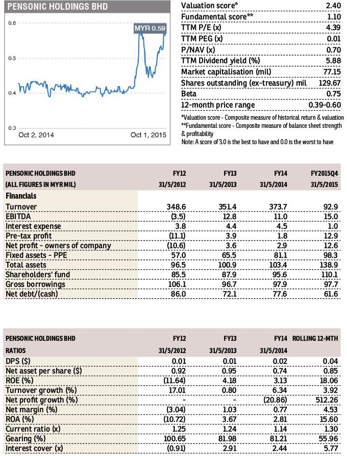 Pensonic-Holdings_SWM_FD_5Oct2015_theedgemarkets