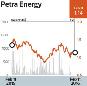 Petra-Energy_Chart_24_TEM1097_theedgemarkets