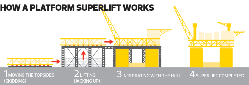 Platform-superlift-works_Infographic_24_deW008_theedgemarkets