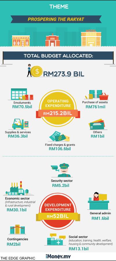 Prospering-the-rakyat_Infographic_FD_26Oct15_theedgemarkets