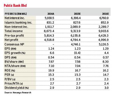Public-Bank_DED_3Aug15_theedgemarkets