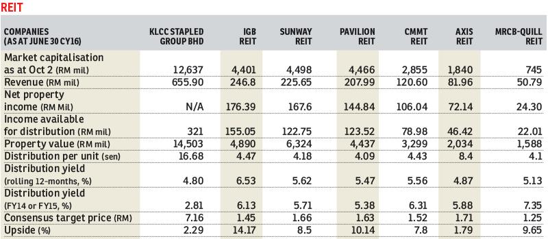 REIT_Table_FD_5Oct2015_theedgemarkets