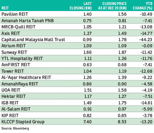 With Yields Rising Are Reits A Good Buy Now The Edge Markets