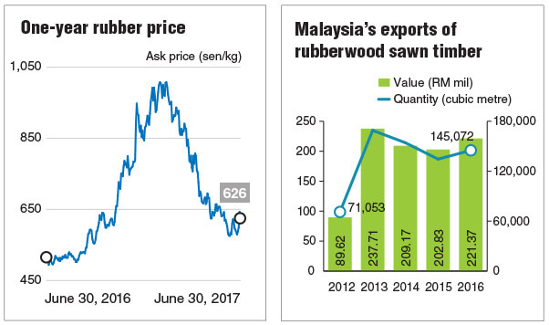 Tailwind To Lift Furniture Makers Earnings The Edge Markets