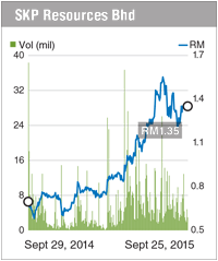 SKP_price-chart