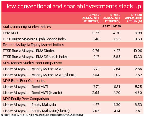 Shariah-Investment_table_TEM1121_PW3_theedgemarkets