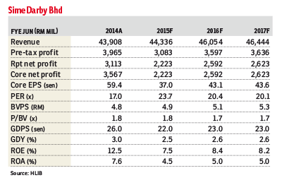 Sime-Darby_table_DED_5Aug15_theedgemarkets