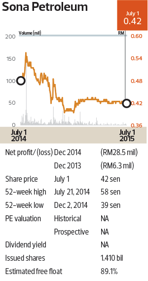 Sona-Petroleum_Chart_Cap52_theedgemarkets