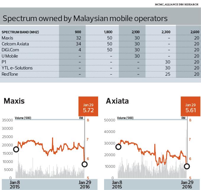 Spectrum-Malaysian-Mobile_12_TEM1095_theedgemarkets