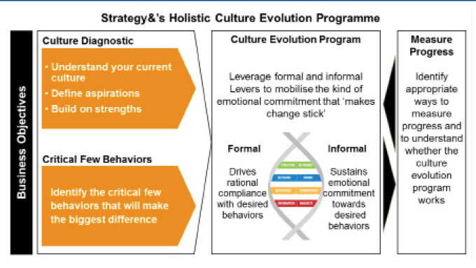Strategy_Holistic-Culture-Evolution-Programme_Forum63_TEM1077_theedgemarkets