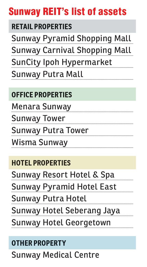 Sunway-REIT-list-of-assets_fd311016_theedgemarkets