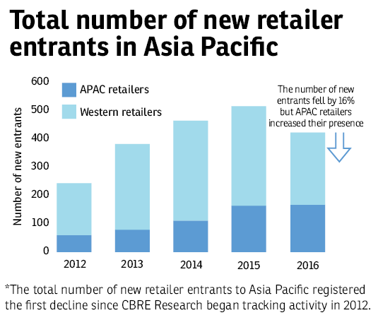 Asia-Pacific retailer expansion declined in 2016 while outlook remains  challenging 8e25e1c5a43