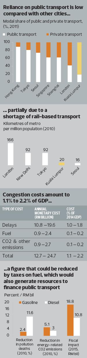 Traffic-Congestion_Graph_12_1072_theedgemarkets