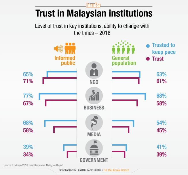 Trust-in-Malaysian-institutions_24feb16_TMI