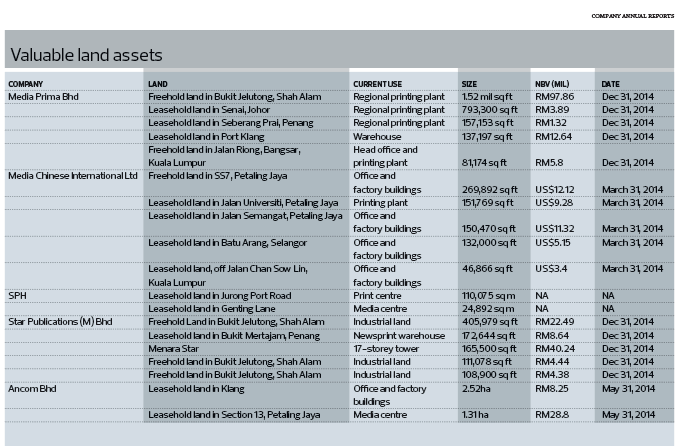 Valueable-land-assets_Table_40_1072_theedgemarkets