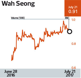 Cover Story: Wah Seong's pivot to gas | The Edge Markets