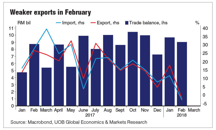 Malaysian trade disappoints in February   The Edge Markets