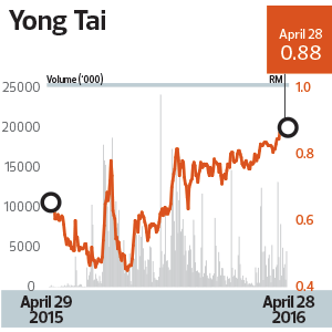 Yong-Tai_Chart_TEM1108_32_theedgemarkets