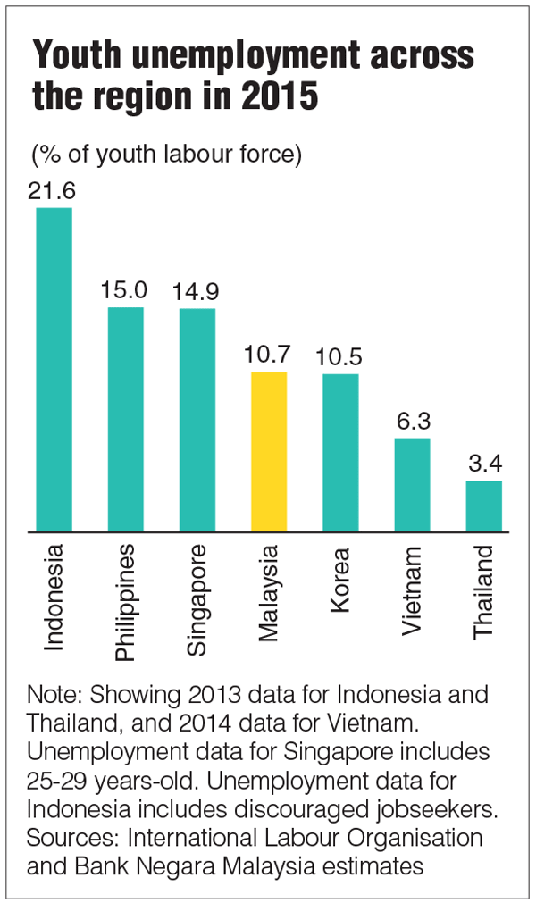 Indonesia Lack of employment