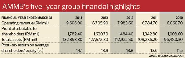 ammb_financial_highlight_1045
