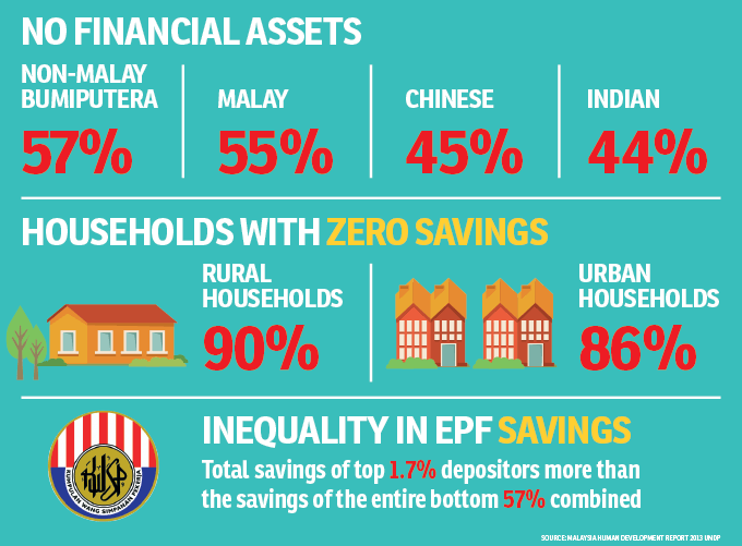With zero savings, most M'sians may face dire straits