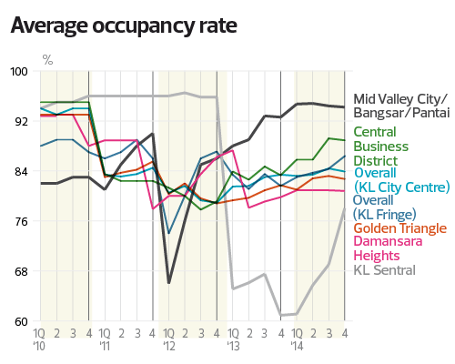 average-occupancy-rate_1054