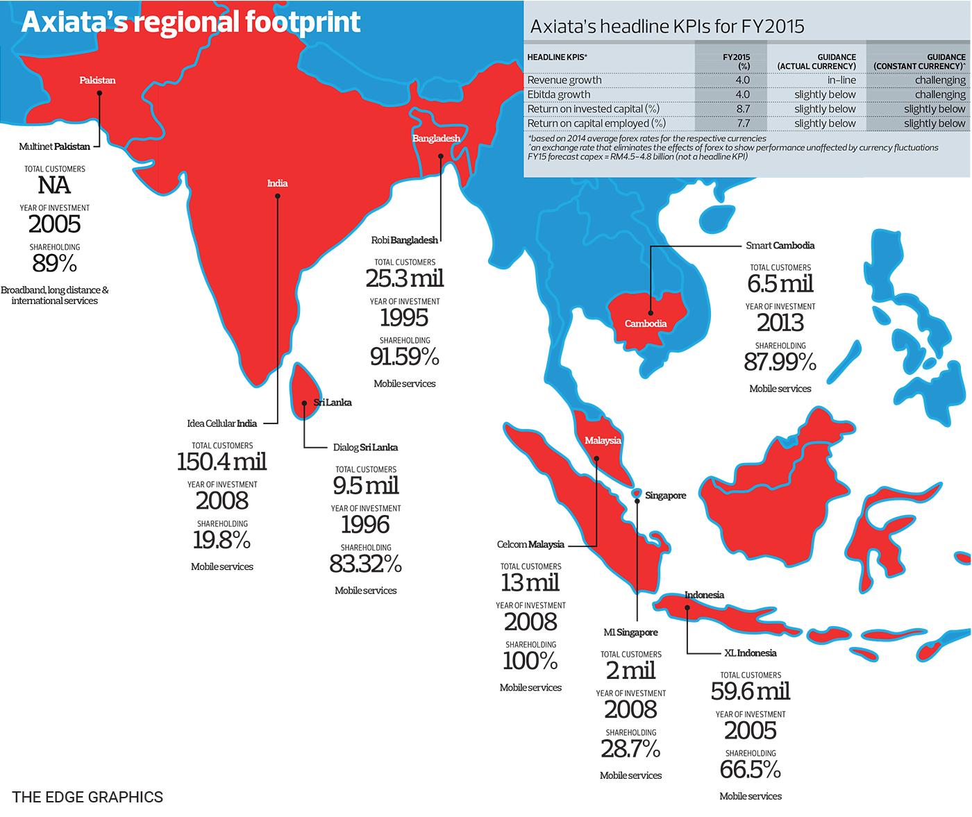 Axiata's regional footprint