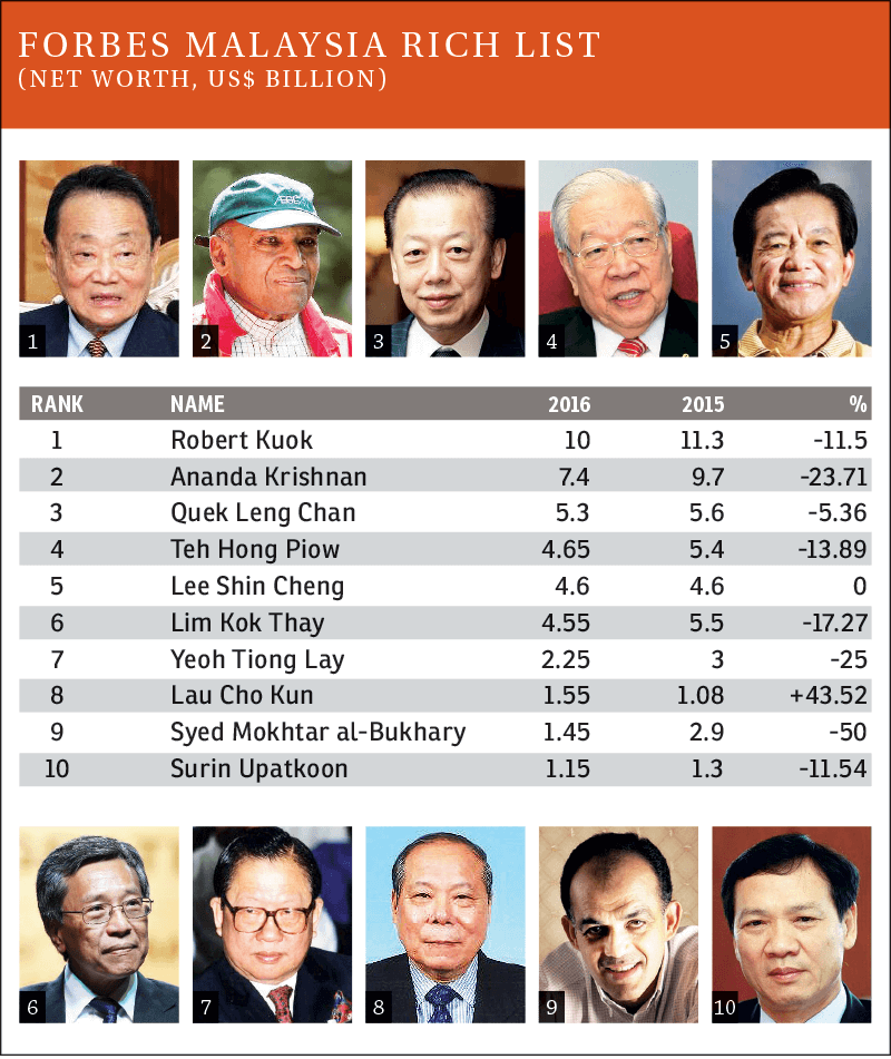 Us 7 9b Lost By Malaysia S Top Billionaires In Last Year S Rout The Edge Markets