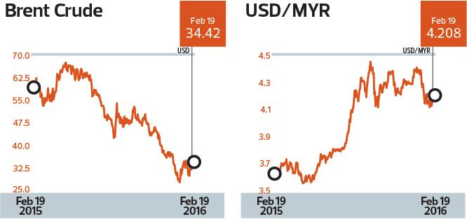 brent-crude_usd-myr_chart_son_mm10_TEM1098_theedgemarkets