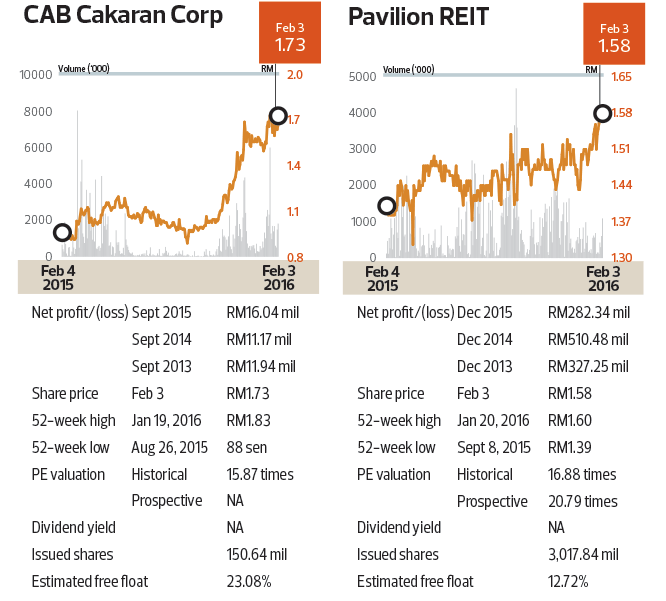 cab-cakaran_pavilion-chart_cap36_TEM1096_theedgmarkets