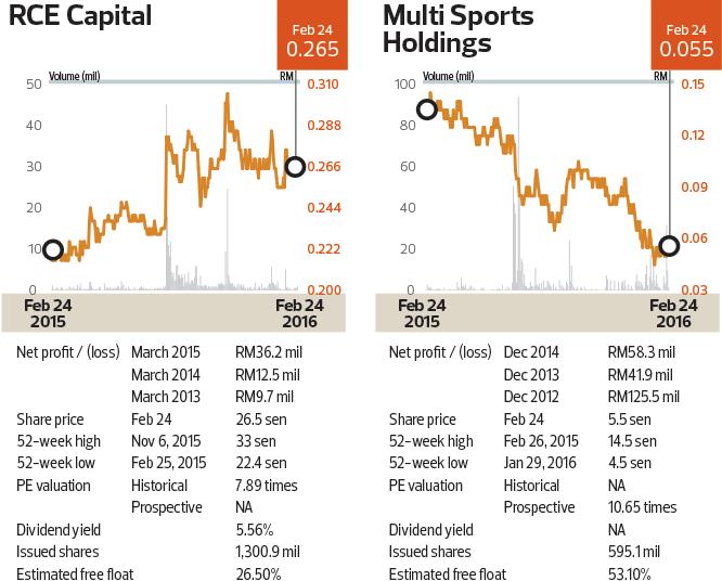 capital_multi-sports_chart_cap50_TEM1099_theedgemarkets
