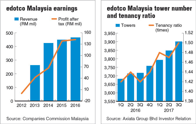 edotco Malaysia eyes higher market share | The Edge Markets