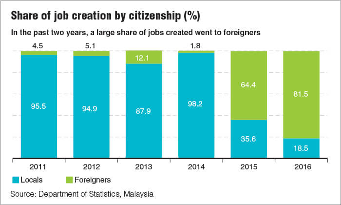 New Jobs Taken By Foreigners As Graduate Unemployment Rises The Edge Markets