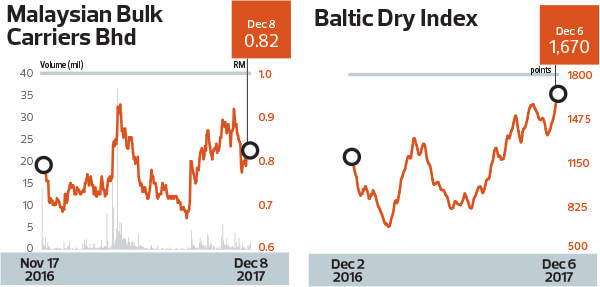 With dry bulk rates recovering, will Maybulk turn the corner