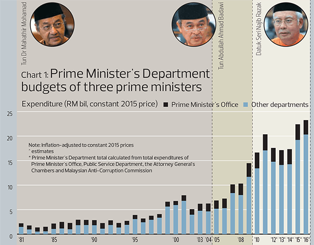 Chart1: Prime Minister's department budgets of three prime ministers