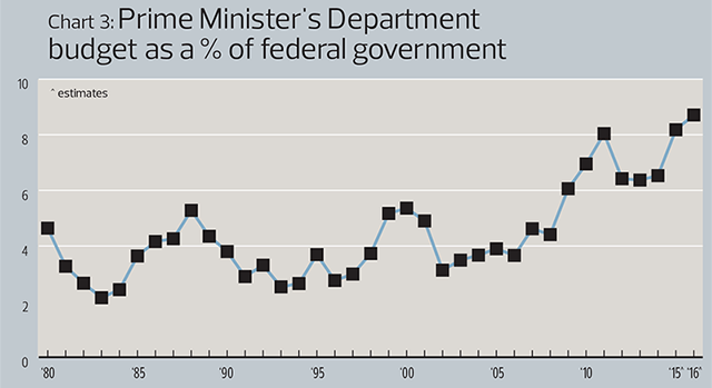 Chart3: Prime Minister's department budget as a % of federal government