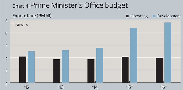 Chart4: Prime Minister's office budget