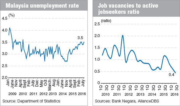 Malaysia's labour market pressured by poor global outlook ...