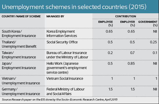 Employment Insurance Scheme A Boon Or Bane The Edge Markets