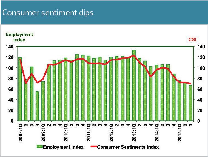 consumer-sentiment_chart_mm8_Tem1092_theedgemarkets