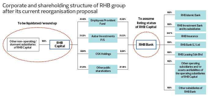 corp-sh-structure-of-rhb-group