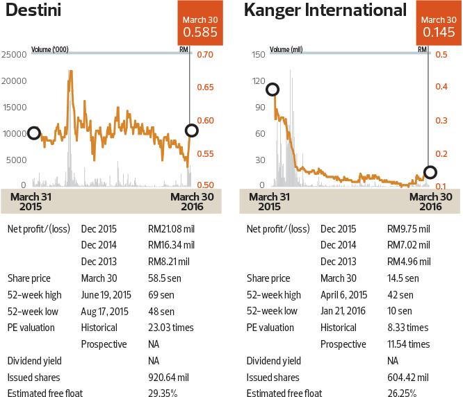 destini_kanger-intl_chart_cap56_tem1104_theedgemarkets